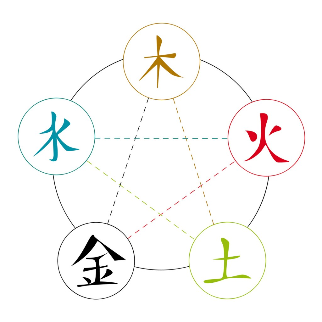 five element acupuncture